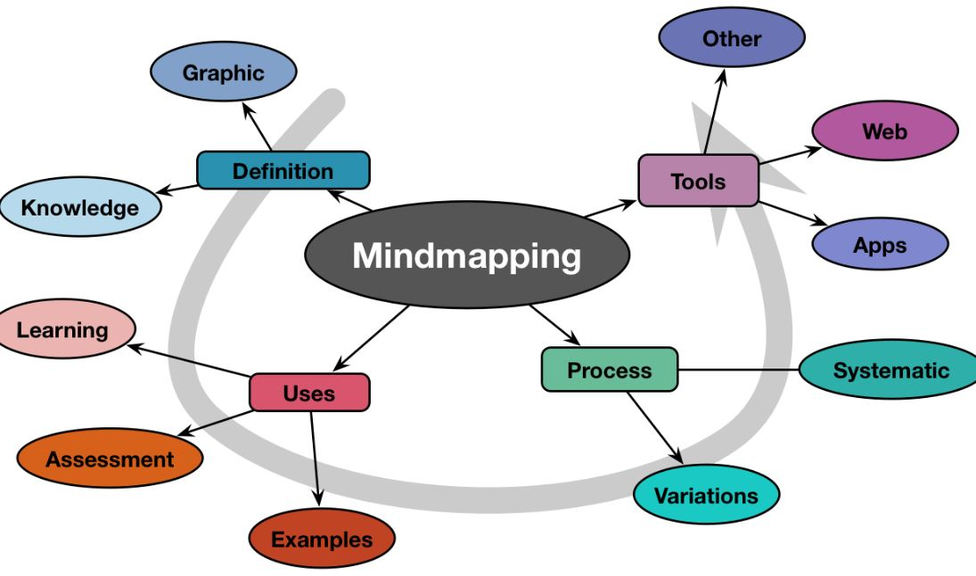 About Mind Mapping