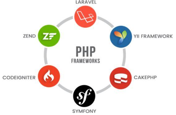 6 Best PHP frameworks List